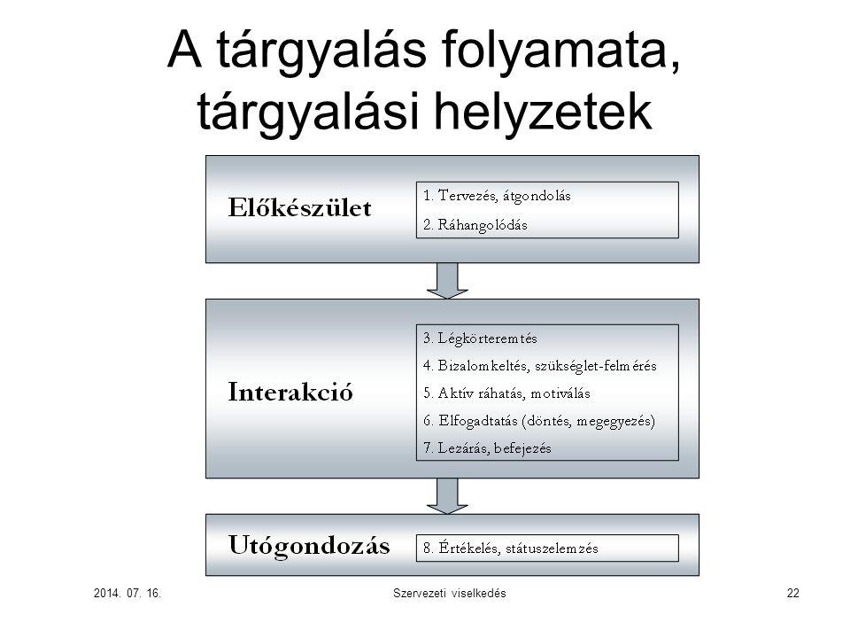 A tárgyalás folyamata, tárgyalási helyzetek 2014. 07. 16. Szervezeti viselkedés22