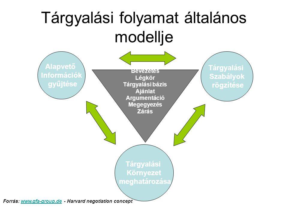 A sikeres tárgyalás lépései A tárgyalási környezet legyen megfelelő Ismerjük fel és jelöljük ki céljainkat Határozzuk meg a tárgyalópartnereink szerepét Nyissuk meg a tárgyalást Tudnunk kell, mikor kell beszélni, és mikor hallgatni Tegyünk javaslatokat Foglaljuk össze az elhangzottakat Zárjuk le a tárgyalást, erősítsük meg eredményeit Mérjük fel a helyzetet, vizsgáljuk meg erősségeinket és gyengeségeinket Fejlesszük tovább készségeinket, bontakoztassuk ki képességeinket