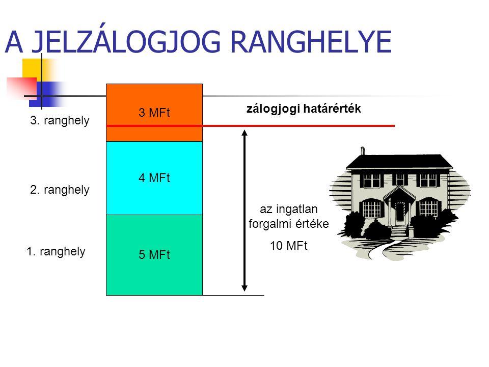 A JELZÁLOGJOG RANGHELYE 3 MFt 4 MFt 5 MFt az ingatlan forgalmi értéke 10 MFt zálogjogi határérték 1. ranghely 2. ranghely 3. ranghely