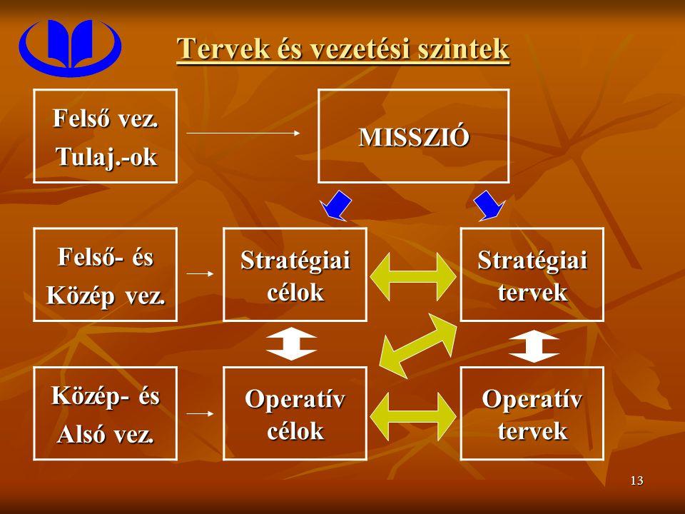 13 Tervek és vezetési szintek Felső vez. Tulaj.-okMISSZIÓ Felső- és Közép vez. Stratégiai célok Stratégiai tervek Közép- és Alsó vez. Operatív célok O