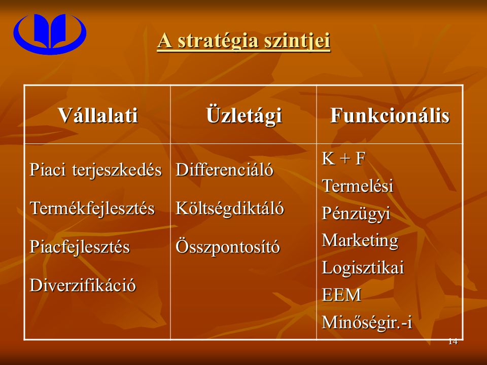 14 A stratégia szintjei VállalatiÜzletágiFunkcionális Piaci terjeszkedés TermékfejlesztésPiacfejlesztésDiverzifikációDifferenciálóKöltségdiktálóÖsszpontosító K + F TermelésiPénzügyiMarketingLogisztikaiEEMMinőségir.-i