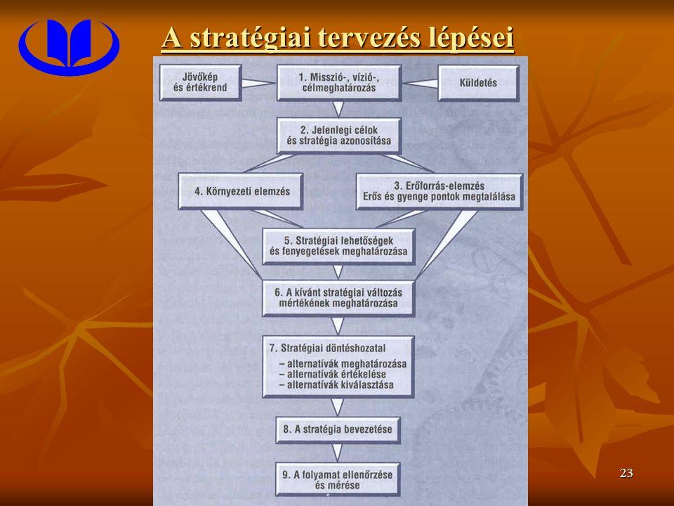 23 A stratégiai tervezés lépései