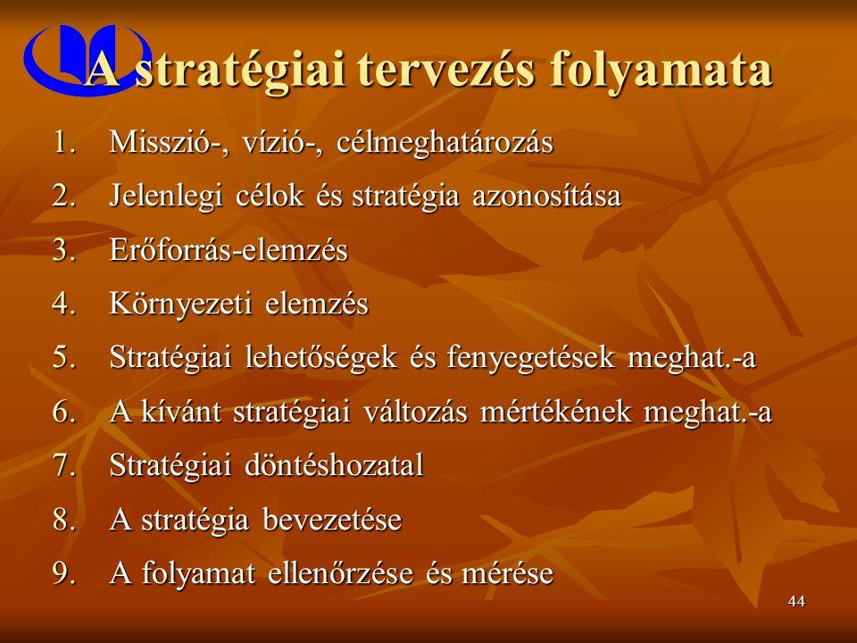 44 A stratégiai tervezés folyamata 1.Misszió-, vízió-, célmeghatározás 2.Jelenlegi célok és stratégia azonosítása 3.Erőforrás-elemzés 4.Környezeti elemzés 5.Stratégiai lehetőségek és fenyegetések meghat.-a 6.A kívánt stratégiai változás mértékének meghat.-a 7.Stratégiai döntéshozatal 8.A stratégia bevezetése 9.A folyamat ellenőrzése és mérése