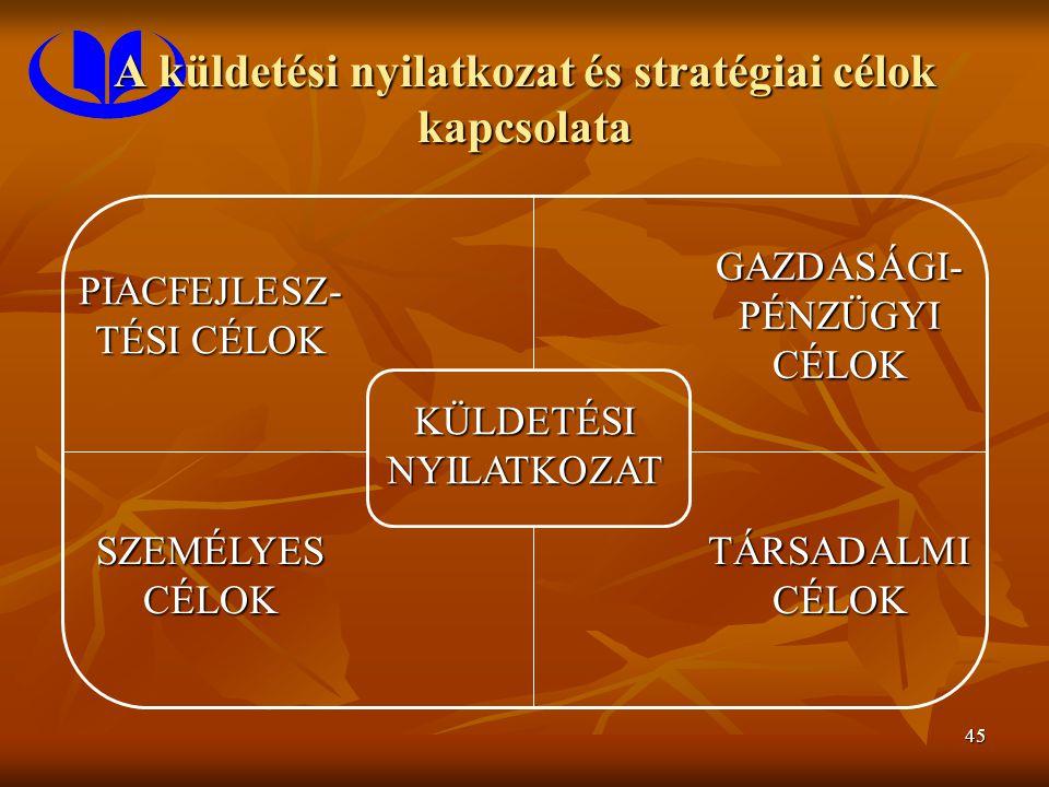 45 A küldetési nyilatkozat és stratégiai célok kapcsolata PIACFEJLESZ- TÉSI CÉLOK GAZDASÁGI- PÉNZÜGYI CÉLOK KÜLDETÉSI NYILATKOZAT SZEMÉLYES CÉLOK TÁRS