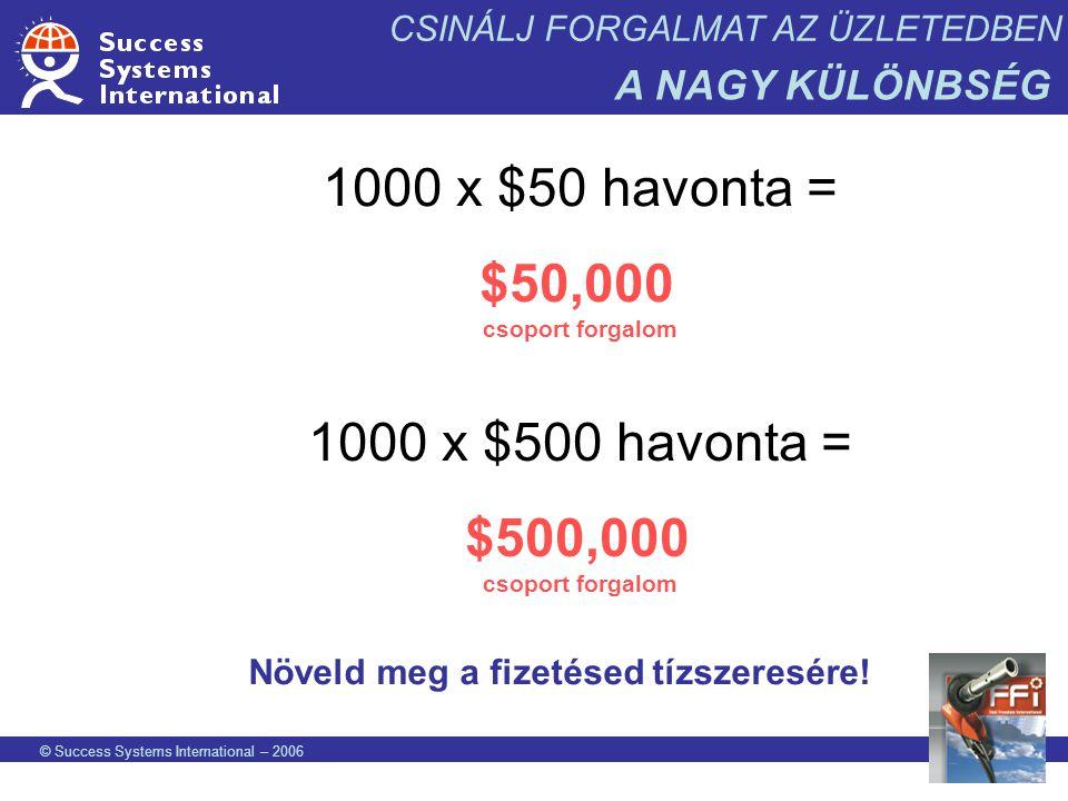 © Success Systems International – 2006 CSINÁLJ FORGALMAT AZ ÜZLETEDBEN A NAGY KÜLÖNBSÉG 1000 x $50 havonta = $50,000 csoport forgalom Növeld meg a fiz