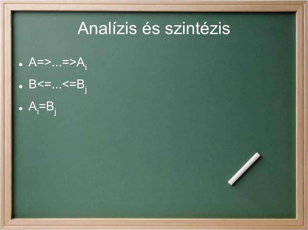 Bizonyítási módszerek Direkt bizonyítás Teljes indukciós bizonyítás Indirekt bizonyítás