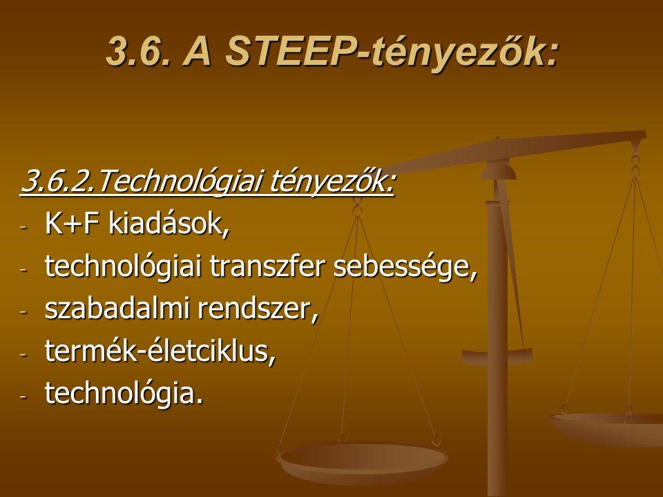 3.6.2.Technológiai tényezők: - K+F kiadások, - technológiai transzfer sebessége, - szabadalmi rendszer, - termék-életciklus, - technológia.