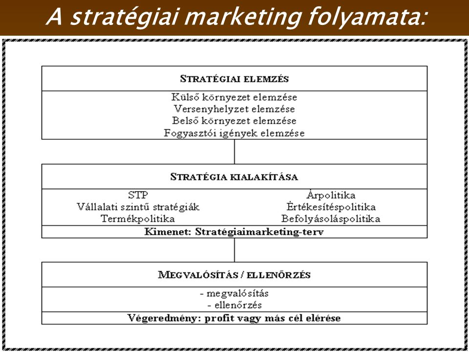 2014. 07. 16.2 A stratégiai marketing folyamata:
