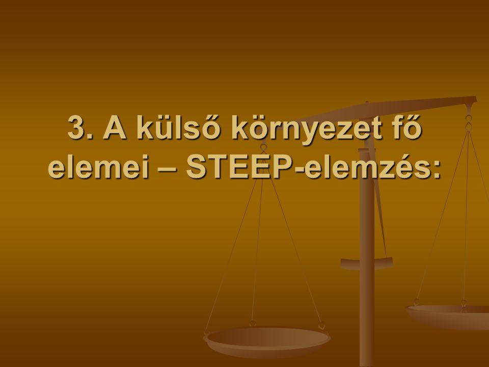 3. A külső környezet fő elemei – STEEP-elemzés: