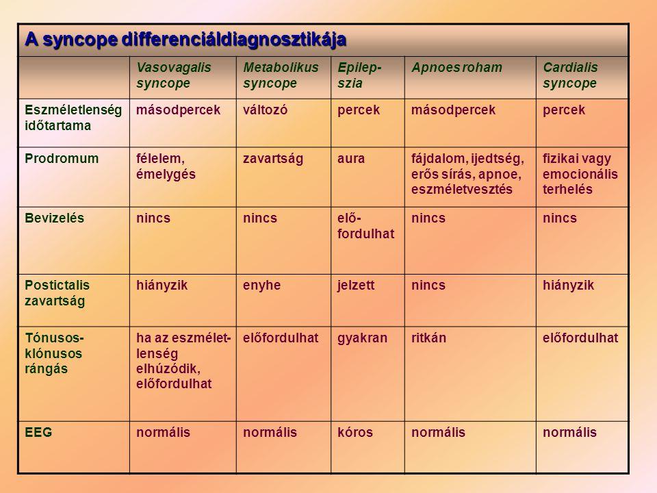 A syncope differenciáldiagnosztikája Vasovagalis syncope Metabolikus syncope Epilep- szia Apnoes rohamCardialis syncope Eszméletlenség időtartama máso