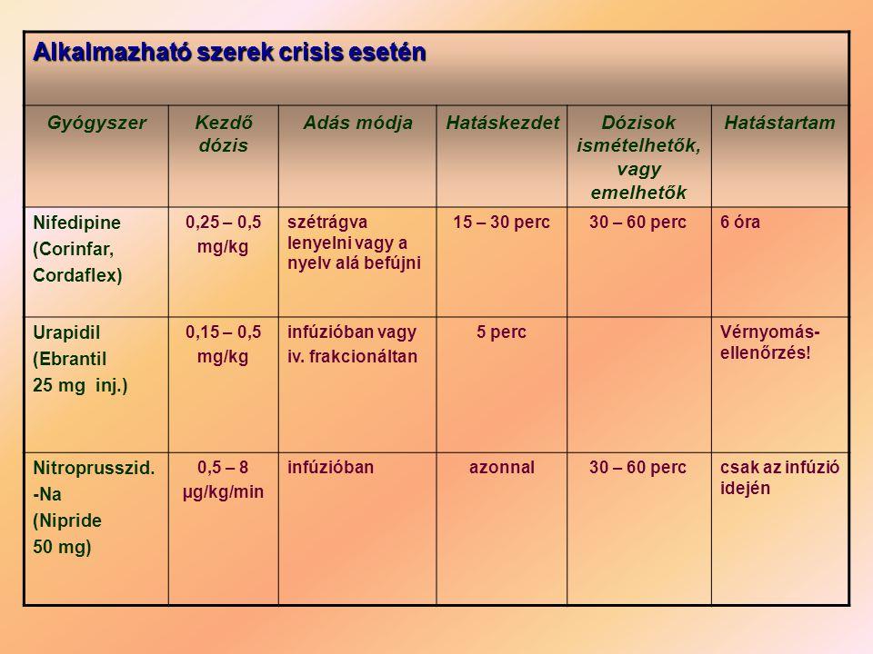 Alkalmazható szerek crisis esetén GyógyszerKezdő dózis Adás módjaHatáskezdetDózisok ismételhetők, vagy emelhetők Hatástartam Nifedipine (Corinfar, Cor