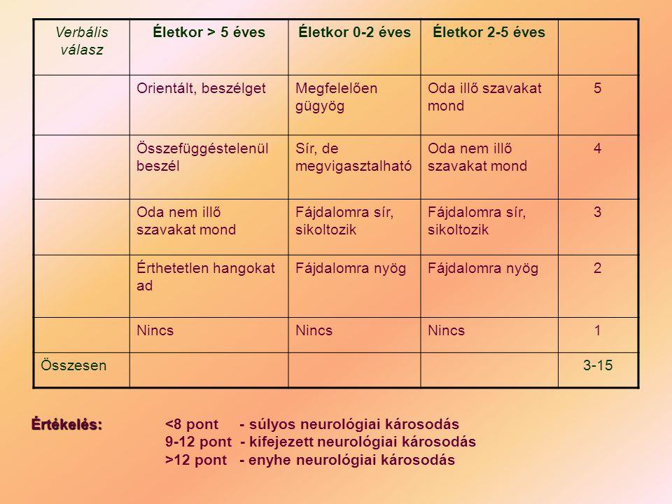 Alkalmazható szerek crisis esetén GyógyszerKezdő dózis Adás módjaHatáskezdetDózisok ismételhetők, vagy emelhetők Hatástartam Nifedipine (Corinfar, Cordaflex) 0,25 – 0,5 mg/kg szétrágva lenyelni vagy a nyelv alá befújni 15 – 30 perc30 – 60 perc6 óra Urapidil (Ebrantil 25 mg inj.) 0,15 – 0,5 mg/kg infúzióban vagy iv.