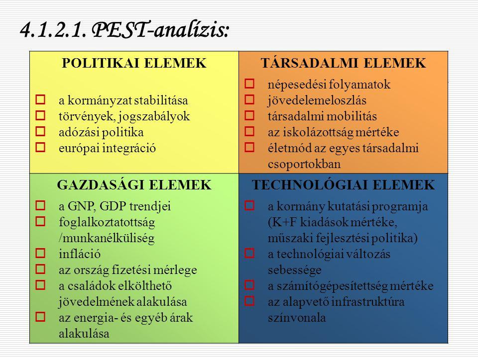 by deakati12 4.1.2.1. PEST-analízis: POLITIKAI ELEMEK  a kormányzat stabilitása  törvények, jogszabályok  adózási politika  európai integráció TÁR