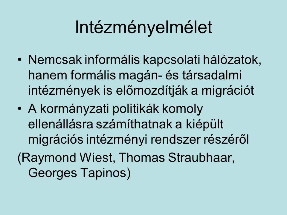 Intézményelmélet Nemcsak informális kapcsolati hálózatok, hanem formális magán- és társadalmi intézmények is előmozdítják a migrációt A kormányzati politikák komoly ellenállásra számíthatnak a kiépült migrációs intézményi rendszer részéről (Raymond Wiest, Thomas Straubhaar, Georges Tapinos)