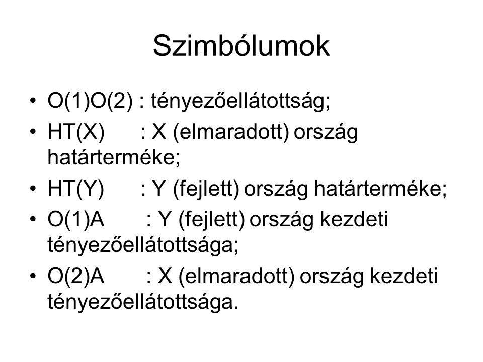 Szimbólumok O(1)O(2) : tényezőellátottság; HT(X) : X (elmaradott) ország határterméke; HT(Y) : Y (fejlett) ország határterméke; O(1)A : Y (fejlett) ország kezdeti tényezőellátottsága; O(2)A : X (elmaradott) ország kezdeti tényezőellátottsága.