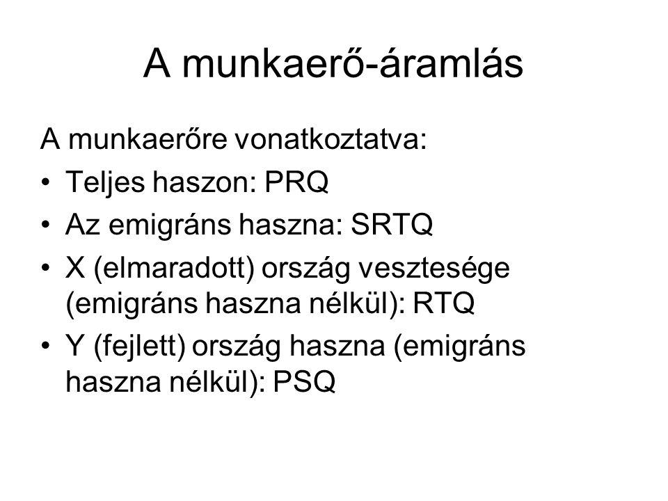 A munkaerő-áramlás A munkaerőre vonatkoztatva: Teljes haszon: PRQ Az emigráns haszna: SRTQ X (elmaradott) ország vesztesége (emigráns haszna nélkül): RTQ Y (fejlett) ország haszna (emigráns haszna nélkül): PSQ