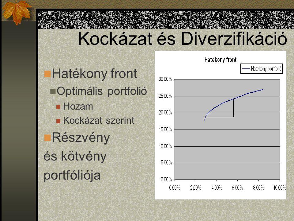 Hatékony front Optimális portfolió Hozam Kockázat szerint Részvény és kötvény portfóliója