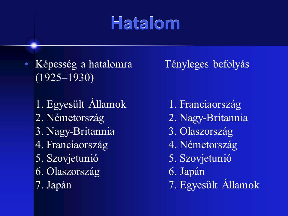 Hatalom Képesség a hatalomra Tényleges befolyás (1925–1930) 1. Egyesült Államok 1. Franciaország 2. Németország2. Nagy-Britannia 3. Nagy-Britannia3. O