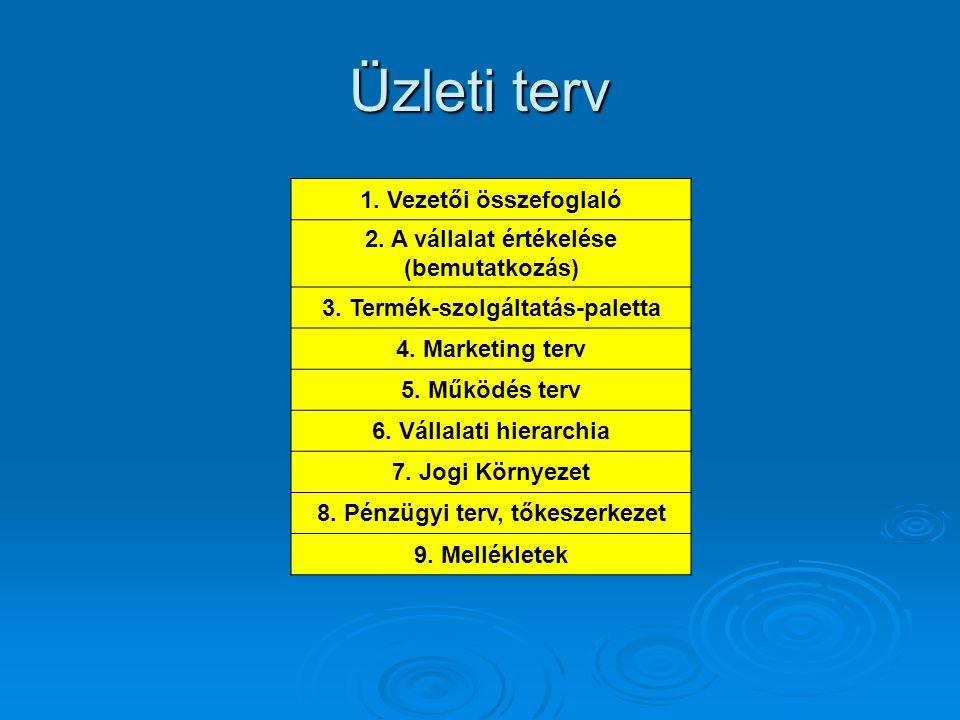 Üzleti terv 1. Vezetői összefoglaló 2. A vállalat értékelése (bemutatkozás) 3. Termék-szolgáltatás-paletta 4. Marketing terv 5. Működés terv 6. Vállal