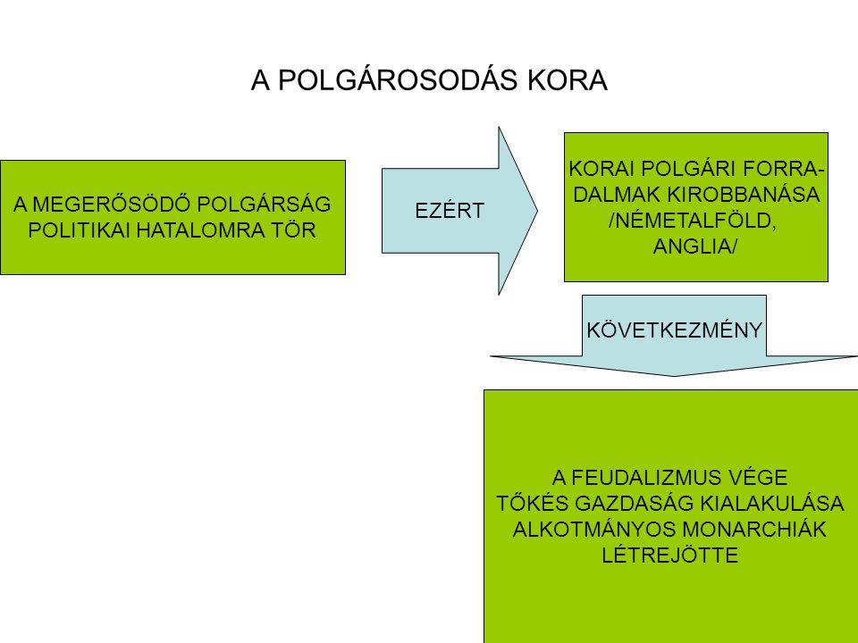 A POLGÁROSODÁS KORA A MEGERŐSÖDŐ POLGÁRSÁG POLITIKAI HATALOMRA TÖR EZÉRT KORAI POLGÁRI FORRA- DALMAK KIROBBANÁSA /NÉMETALFÖLD, ANGLIA/ KÖVETKEZMÉNY A FEUDALIZMUS VÉGE TŐKÉS GAZDASÁG KIALAKULÁSA ALKOTMÁNYOS MONARCHIÁK LÉTREJÖTTE