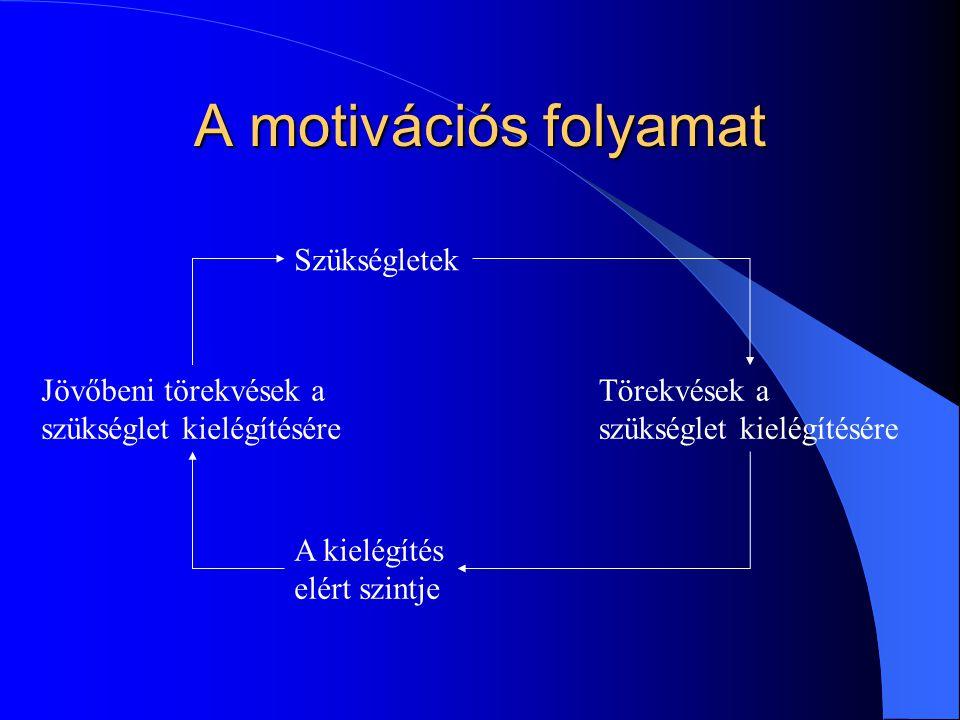 A motivációs folyamat Szükségletek Törekvések a szükséglet kielégítésére A kielégítés elért szintje Jövőbeni törekvések a szükséglet kielégítésére