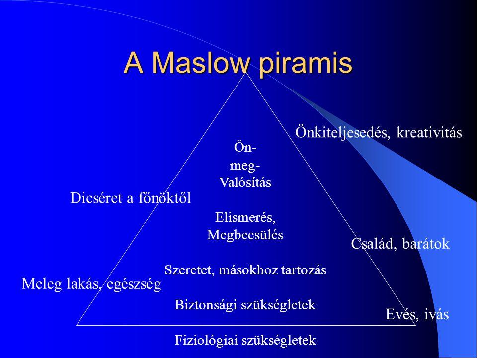A Maslow piramis Ön- meg- Valósítás Elismerés, Megbecsülés Szeretet, másokhoz tartozás Biztonsági szükségletek Fiziológiai szükségletek Evés, ivás Meleg lakás, egészség Család, barátok Dicséret a főnöktől Önkiteljesedés, kreativitás