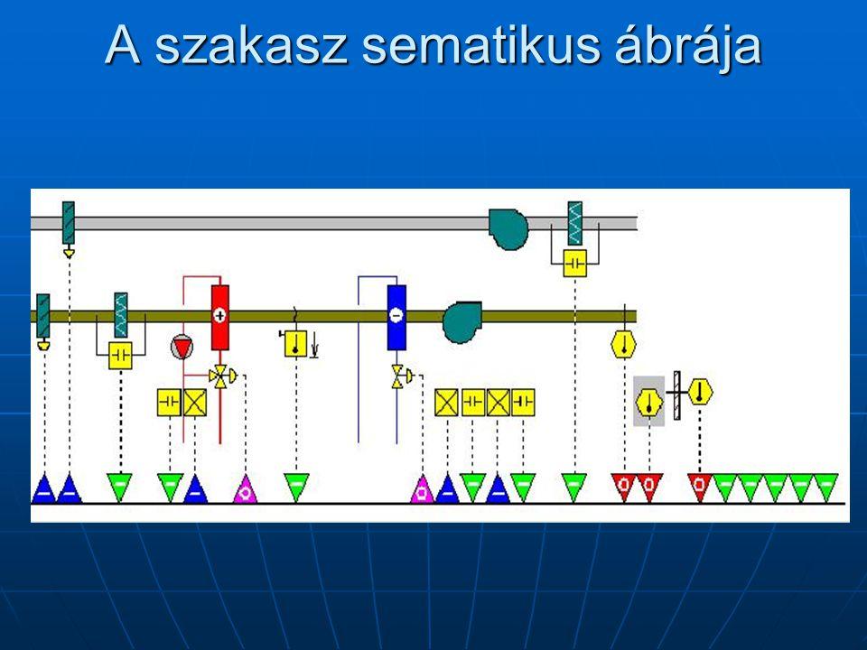 A szakasz sematikus ábrája