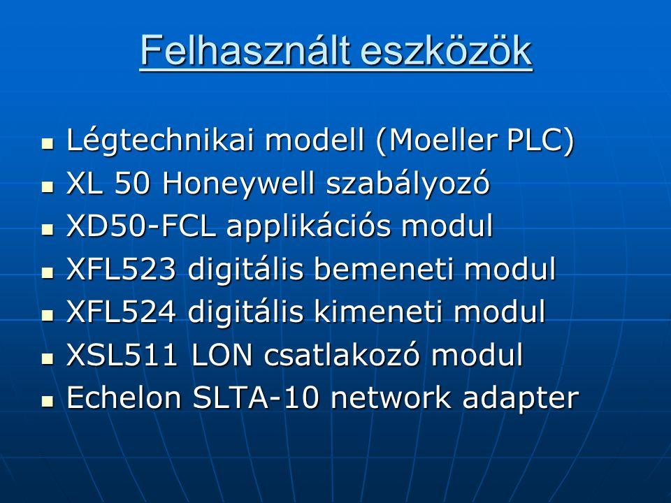 Felhasznált eszközök Légtechnikai modell (Moeller PLC) Légtechnikai modell (Moeller PLC) XL 50 Honeywell szabályozó XL 50 Honeywell szabályozó XD50-FC