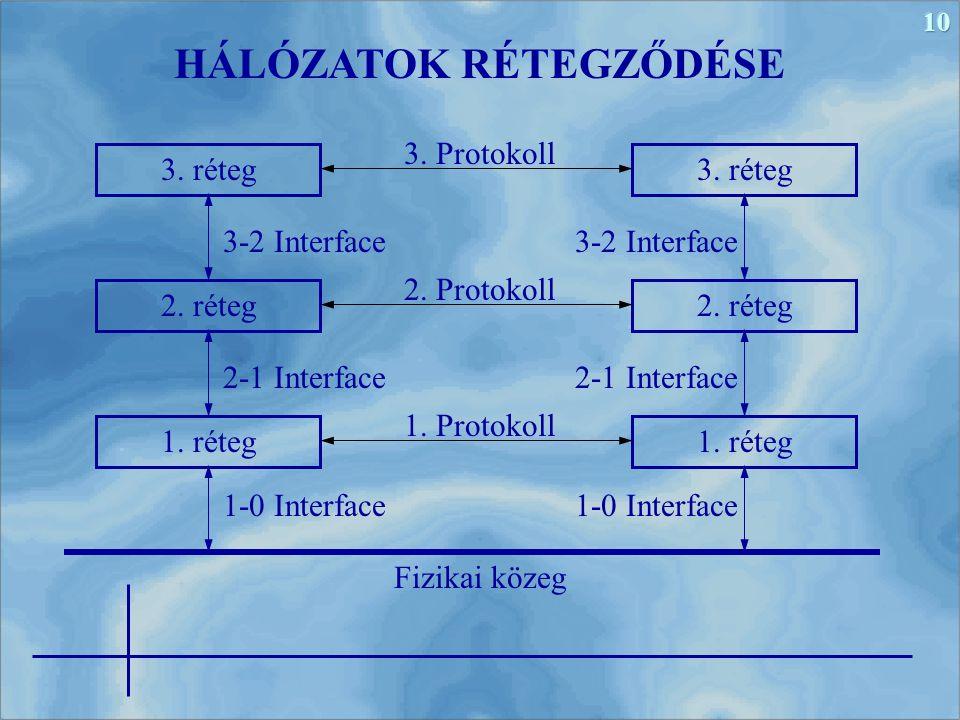 10 HÁLÓZATOK RÉTEGZŐDÉSE 3. réteg 2. réteg 1. réteg 3. réteg 2. réteg 1. réteg Fizikai közeg 1. Protokoll 2. Protokoll 3. Protokoll 3-2 Interface 2-1