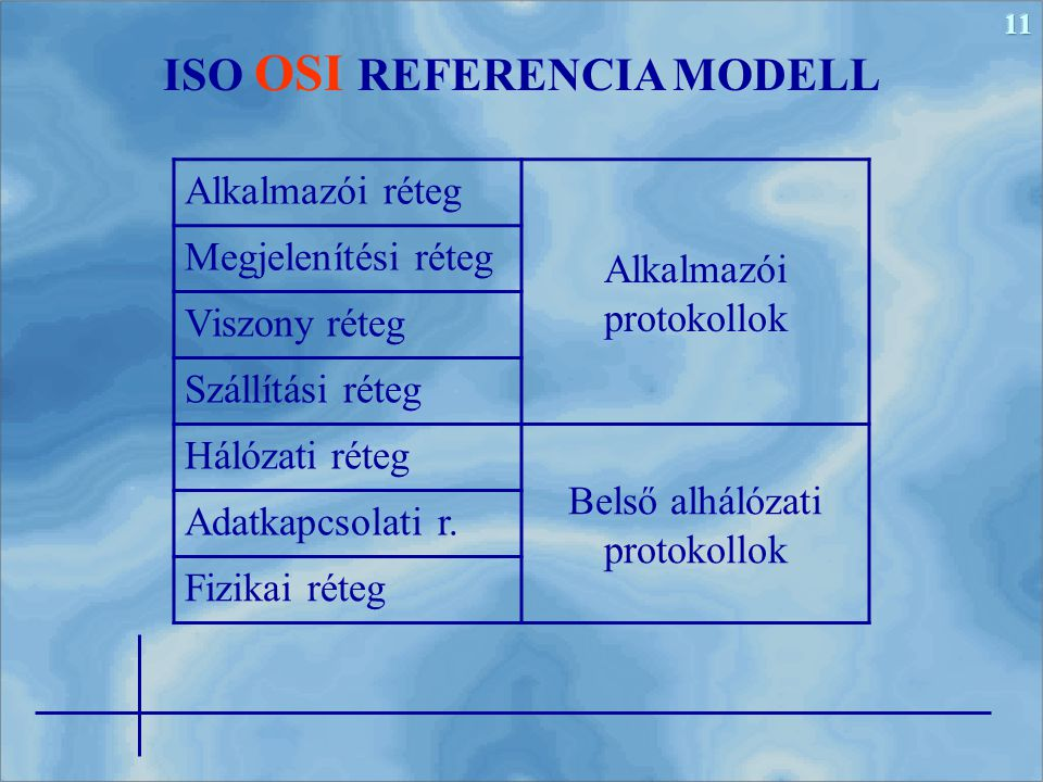 11 ISO OSI REFERENCIA MODELL Alkalmazói réteg Alkalmazói protokollok Megjelenítési réteg Viszony réteg Szállítási réteg Hálózati réteg Belső alhálózat