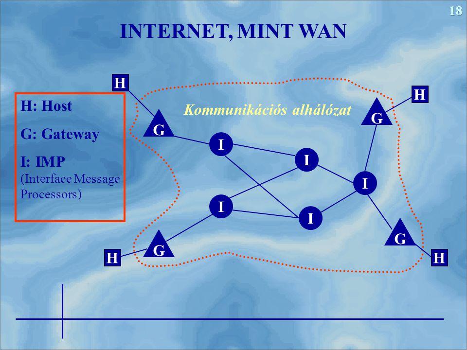 18 H: Host G: Gateway I: IMP (Interface Message Processors) INTERNET, MINT WAN H H HH I I I I I G G G G Kommunikációs alhálózat