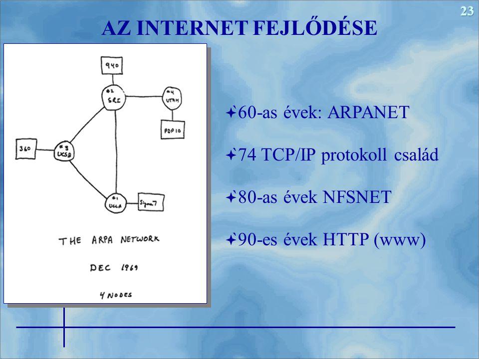 23  `60-as évek: ARPANET  `74 TCP/IP protokoll család  `80-as évek NFSNET  `90-es évek HTTP (www) AZ INTERNET FEJLŐDÉSE