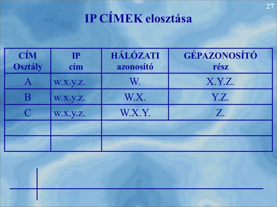 27 IP CÍMEK elosztása CÍM Osztály IP cím HÁLÓZATI azonosító GÉPAZONOSÍTÓ rész A w.x.y.z. W. X.Y.Z. B w.x.y.z. W.X. Y.Z. C w.x.y.z. W.X.Y. Z.