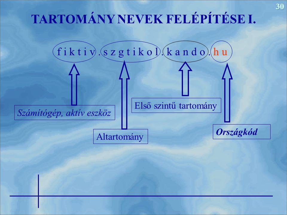30 TARTOMÁNY NEVEK FELÉPÍTÉSE I.f i k t i v. s z g t i k o l.