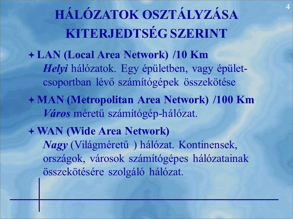 4 HÁLÓZATOK OSZTÁLYZÁSA KITERJEDTSÉG SZERINT  LAN (Local Area Network) /10 Km Helyi hálózatok. Egy épületben, vagy épület- csoportban lévő számítógép