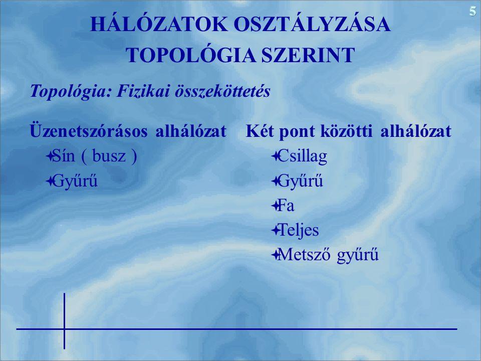 5 HÁLÓZATOK OSZTÁLYZÁSA TOPOLÓGIA SZERINT Topológia: Fizikai összeköttetés Üzenetszórásos alhálózat  Sín ( busz )  Gyűrű Két pont közötti alhálózat