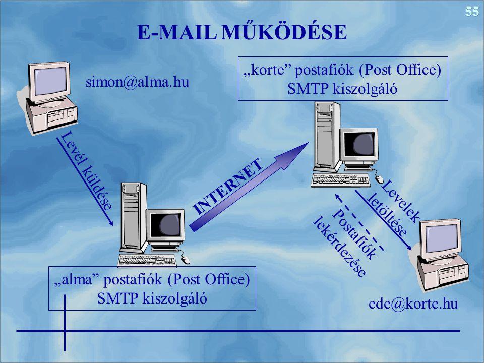 """55 E-MAIL MŰKÖDÉSE simon@alma.hu ede@korte.hu """"alma postafiók (Post Office) SMTP kiszolgáló """"korte postafiók (Post Office) SMTP kiszolgáló INTERNET Levél küldése Postafiók lekérdezése Levelek letöltése"""
