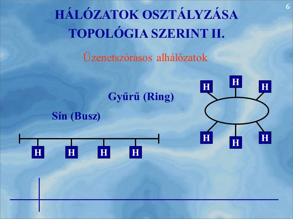 6 Sín (Busz) HÁLÓZATOK OSZTÁLYZÁSA TOPOLÓGIA SZERINT II. HHHH Üzenetszórásos alhálózatok H H HH HH Gyűrű (Ring)