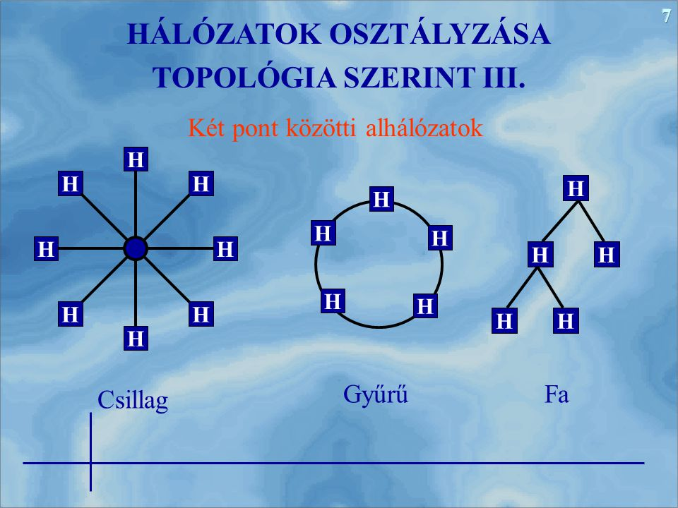 7 Két pont közötti alhálózatok HÁLÓZATOK OSZTÁLYZÁSA TOPOLÓGIA SZERINT III. Csillag H H H H H H H H H H H H H H HH HH GyűrűFa