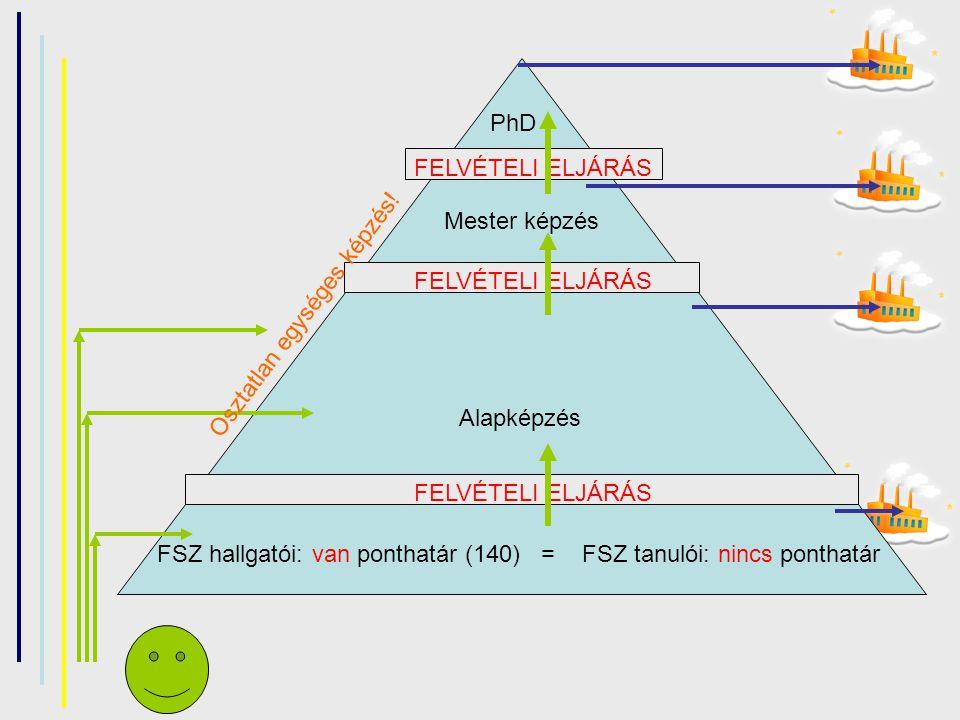 Szabályzat Az általános tantervű 10.évfolyamos osztályok, valamint a 11.