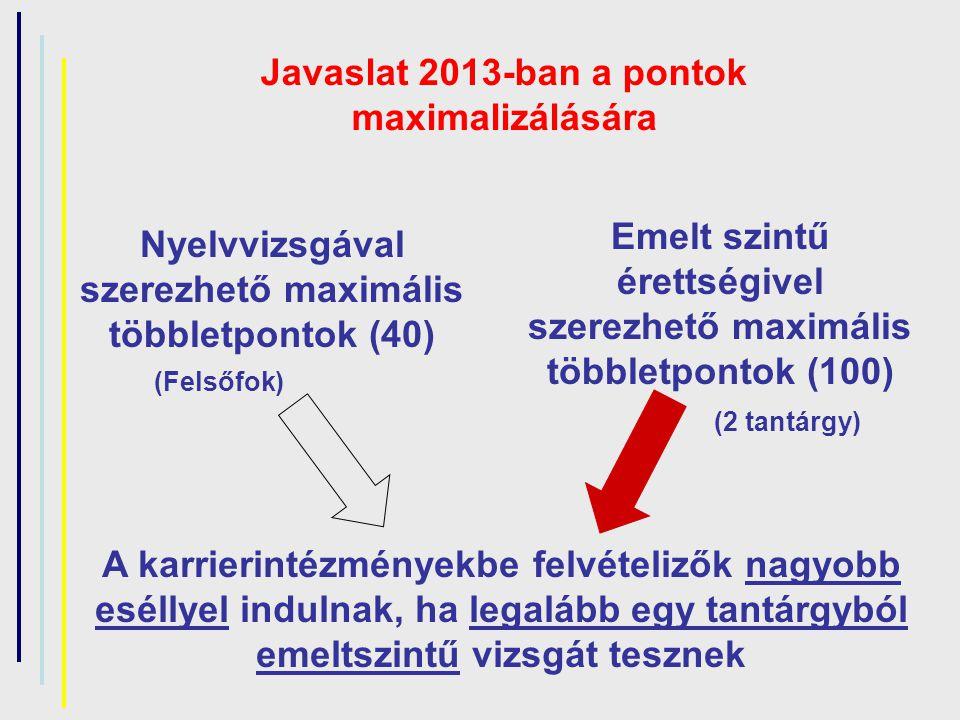 Javaslat 2013-ban a pontok maximalizálására Nyelvvizsgával szerezhető maximális többletpontok (40) Emelt szintű érettségivel szerezhető maximális többletpontok (100) A karrierintézményekbe felvételizők nagyobb eséllyel indulnak, ha legalább egy tantárgyból emeltszintű vizsgát tesznek (Felsőfok) (2 tantárgy)