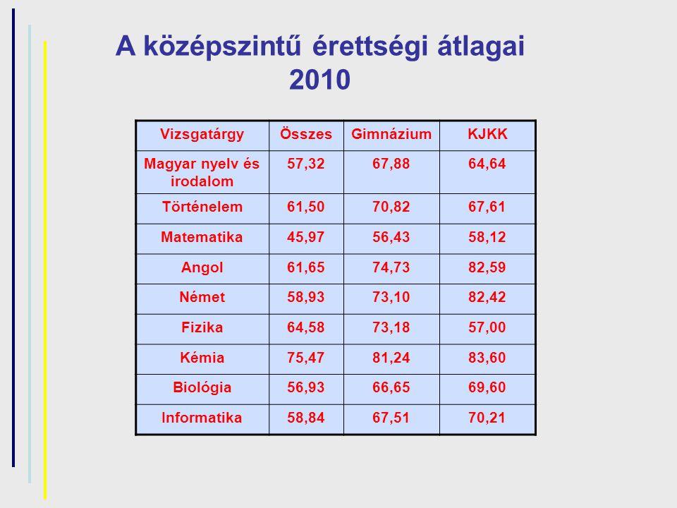 A középszintű érettségi átlagai 2010 VizsgatárgyÖsszesGimnáziumKJKK Magyar nyelv és irodalom 57,3267,8864,64 Történelem61,5070,8267,61 Matematika45,97