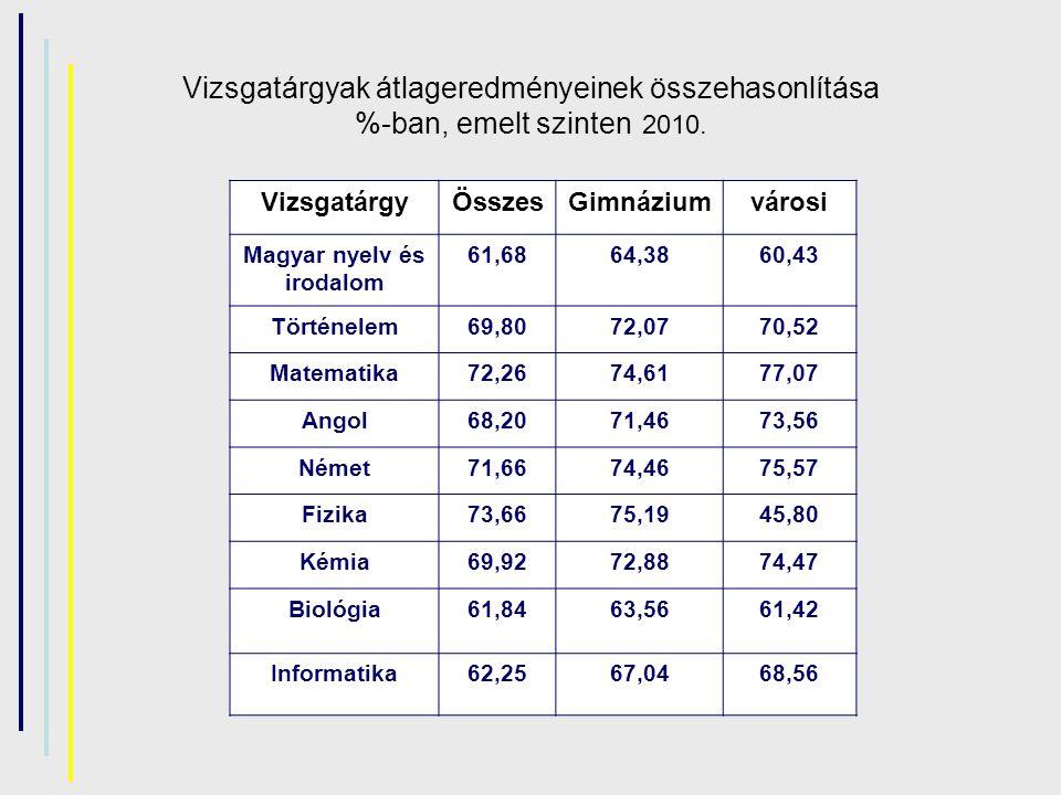 Vizsgatárgyak átlageredményeinek összehasonlítása %-ban, emelt szinten 2010. VizsgatárgyÖsszesGimnáziumvárosi Magyar nyelv és irodalom 61,6864,3860,43