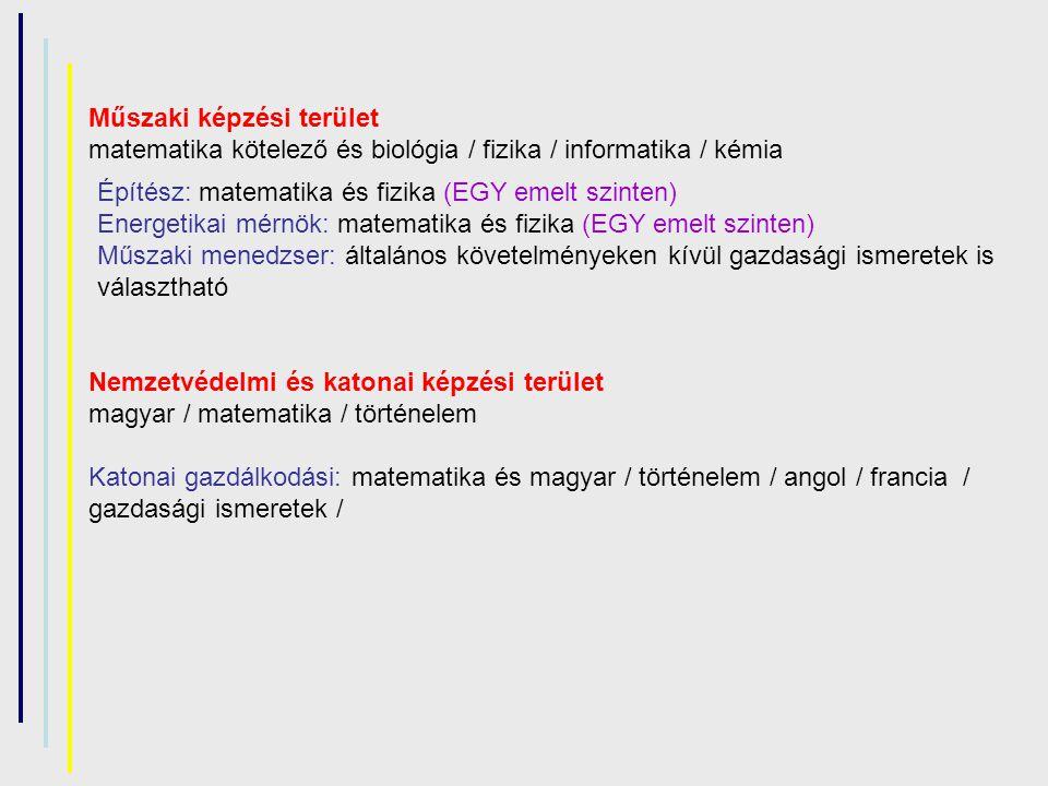 Építész: matematika és fizika (EGY emelt szinten) Energetikai mérnök: matematika és fizika (EGY emelt szinten) Műszaki menedzser: általános követelményeken kívül gazdasági ismeretek is választható Nemzetvédelmi és katonai képzési terület magyar / matematika / történelem Katonai gazdálkodási: matematika és magyar / történelem / angol / francia / gazdasági ismeretek / Műszaki képzési terület matematika kötelező és biológia / fizika / informatika / kémia