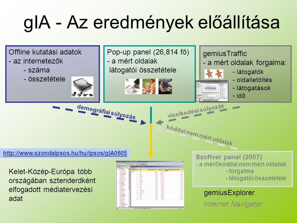 gIA - Az eredmények előállítása Pop-up panel (26,814 fő) - a mért oldalak látogatói összetétele Offline kutatási adatok - az internetezők - száma - összetétele gemiusTraffic - a mért oldalak forgalma: - látogatók - oldalletöltés - látogatások - idő Kelet-Közép-Európa több országában sztenderdként elfogadott médiatervezési adat gemiusExplorer Internet Navigator Szoftver panel (2007) - a mérőkóddal nem mért oldalak - forgalma - látogatói összetétele http://www.szondaipsos.hu/hu/ipsos/gIA0605 demográfiai súlyozás viselkedési súlyozás kóddal nem mért oldalak