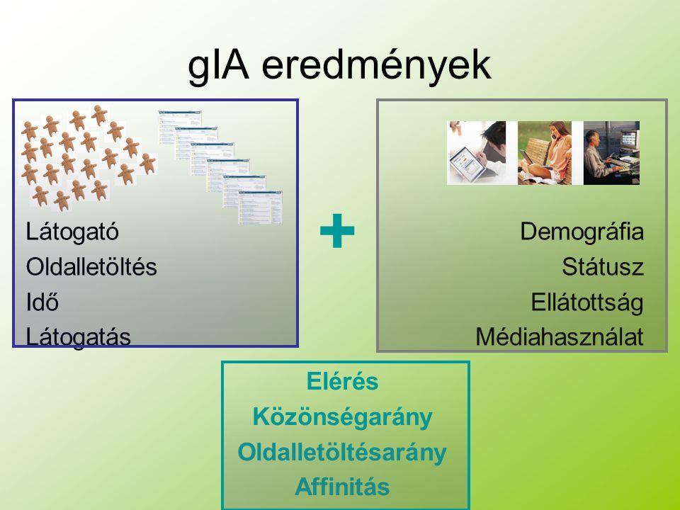 gIA eredmények Látogató Oldalletöltés Idő Látogatás Demográfia Státusz Ellátottság Médiahasználat Elérés Közönségarány Oldalletöltésarány Affinitás +