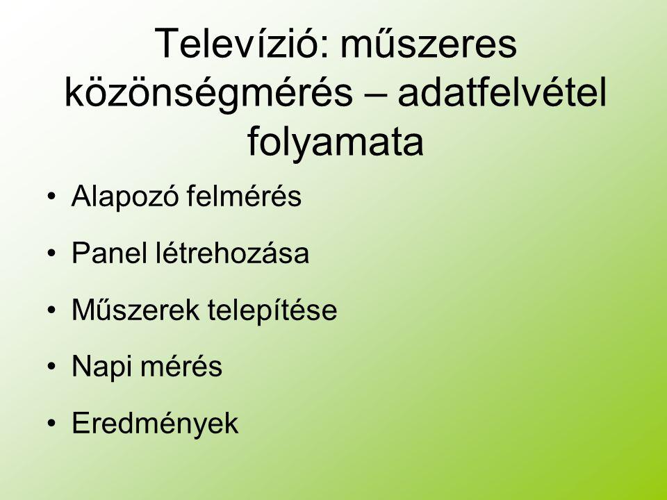 Televízió: műszeres közönségmérés – adatfelvétel folyamata Alapozó felmérés Panel létrehozása Műszerek telepítése Napi mérés Eredmények