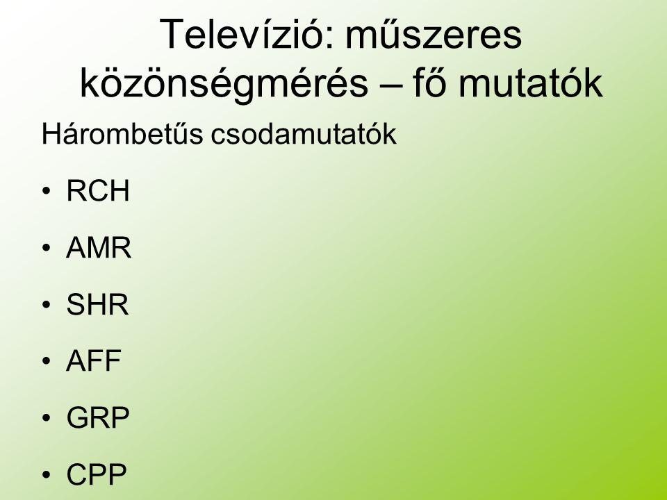 Televízió: műszeres közönségmérés – fő mutatók Hárombetűs csodamutatók RCH AMR SHR AFF GRP CPP