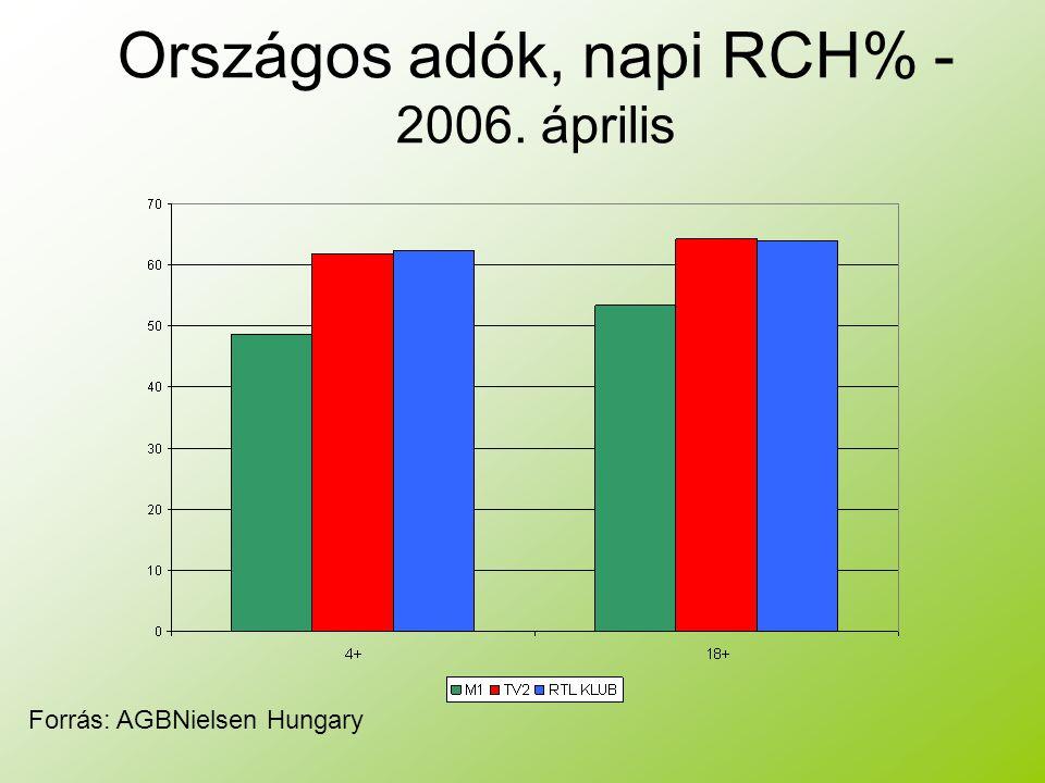 Országos adók, napi RCH% - 2006. április Forrás: AGBNielsen Hungary