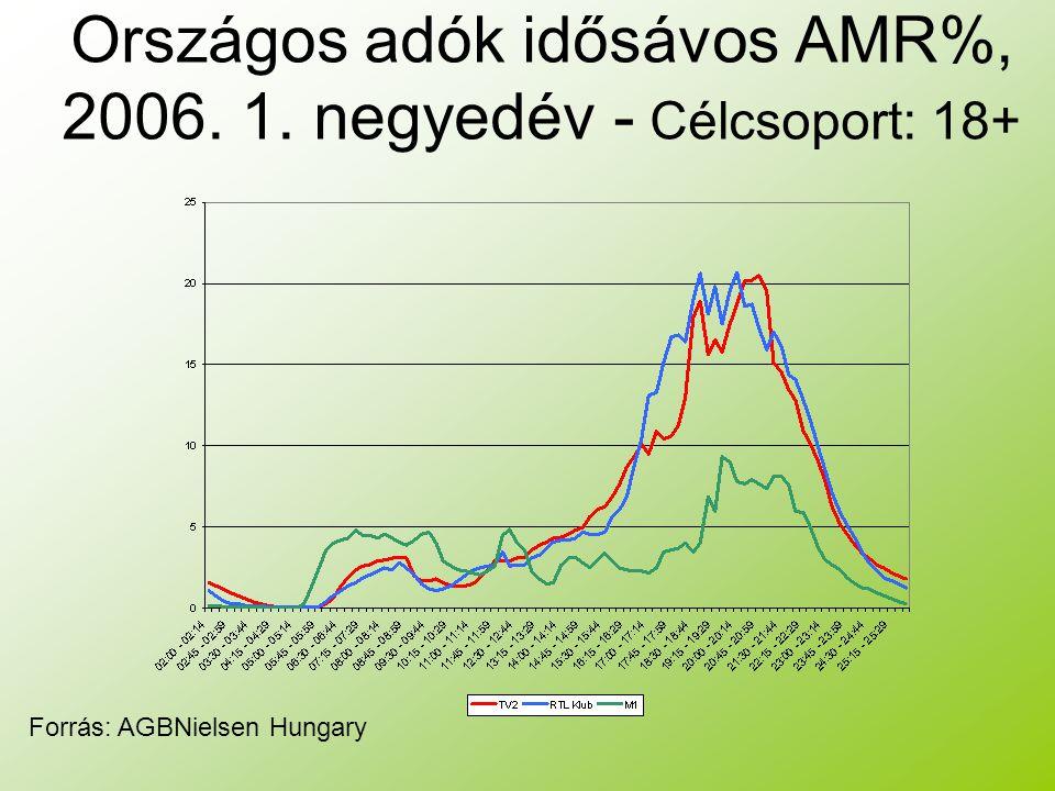 Országos adók idősávos AMR%, 2006. 1. negyedév - Célcsoport: 18+ Forrás: AGBNielsen Hungary